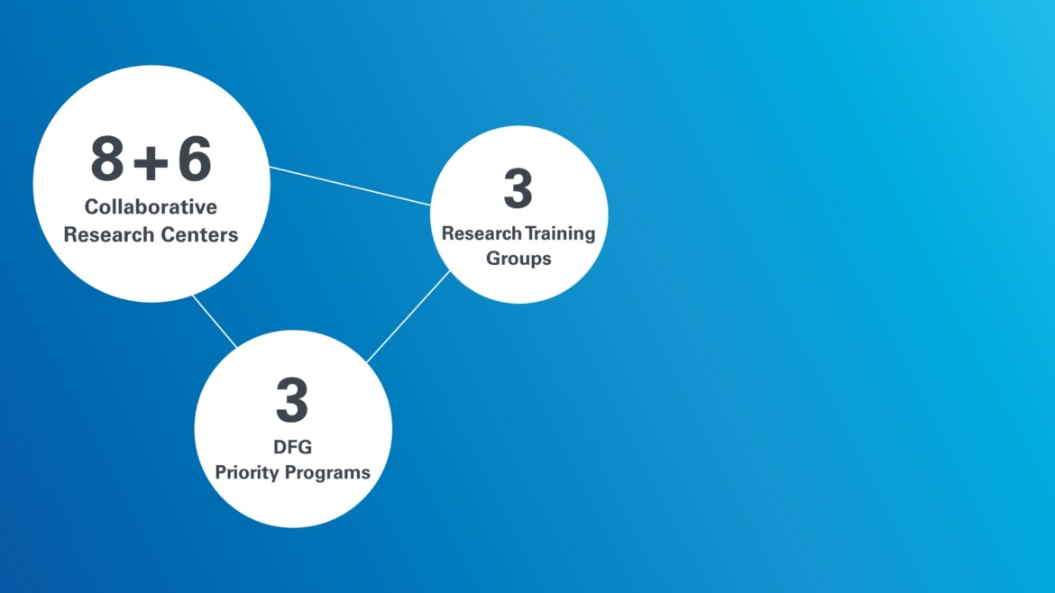 What are the average funding volumes of DFG funded research projects? And how many of these projects are currently to be found at the University of Stuttgart?