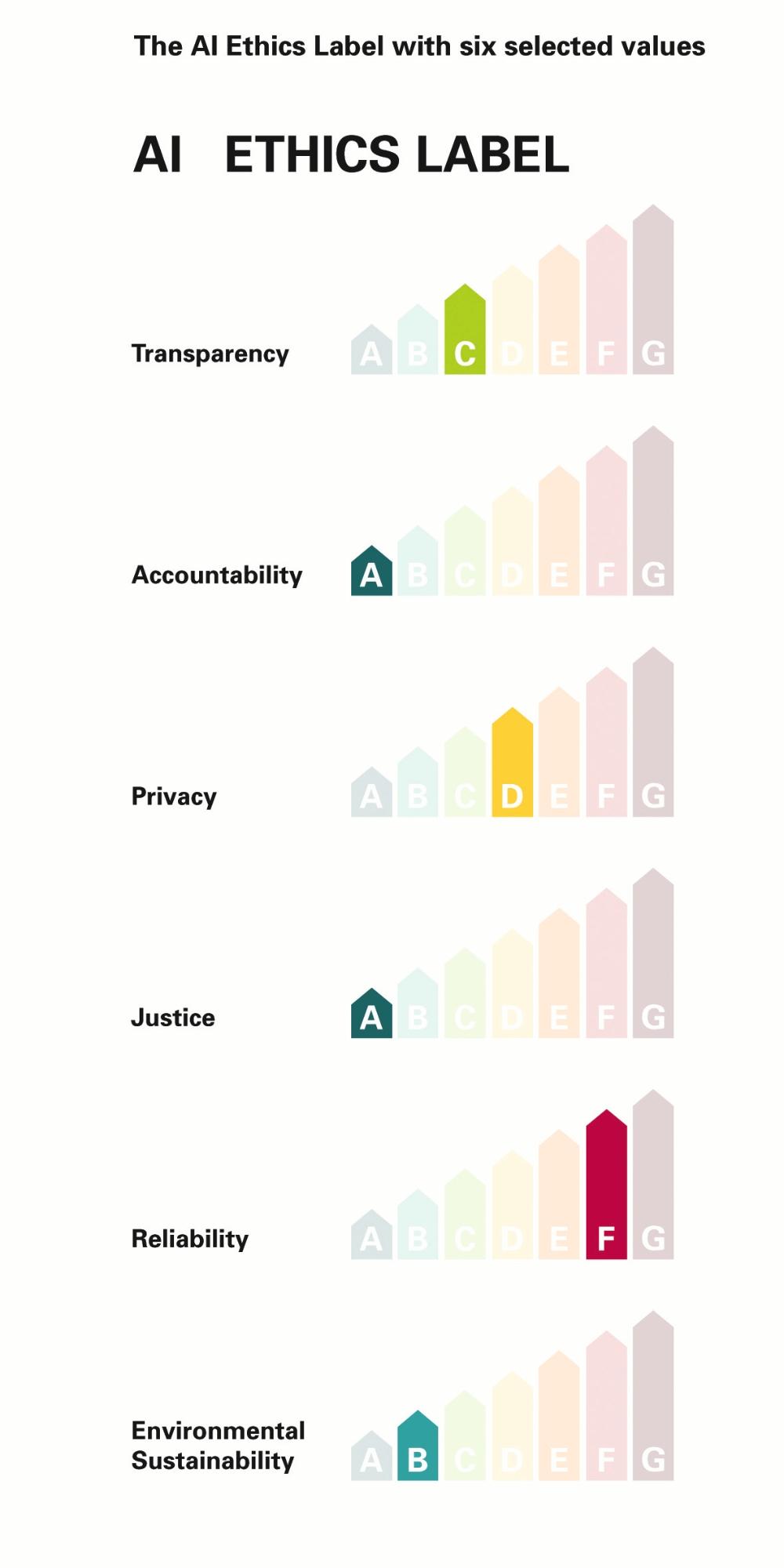 Der Kriterienkatalog listet im Einzelnen auf: Transparenz, Haftung, Privatsphäre, Gerechtigkeit, Zuverlässigkeit und Nachhaltigkeit. Sie können jeweils einen Grad von A bis G erreichen, wobei A als am besten anzusehen ist.