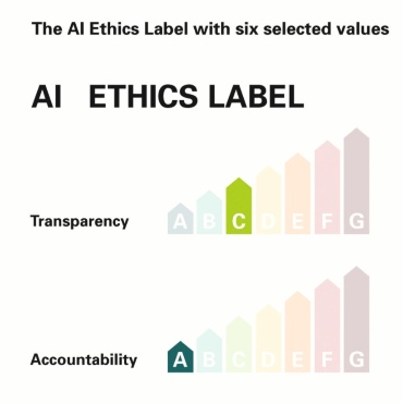 Ethics in view of AI considers categories such as privacy and justice.