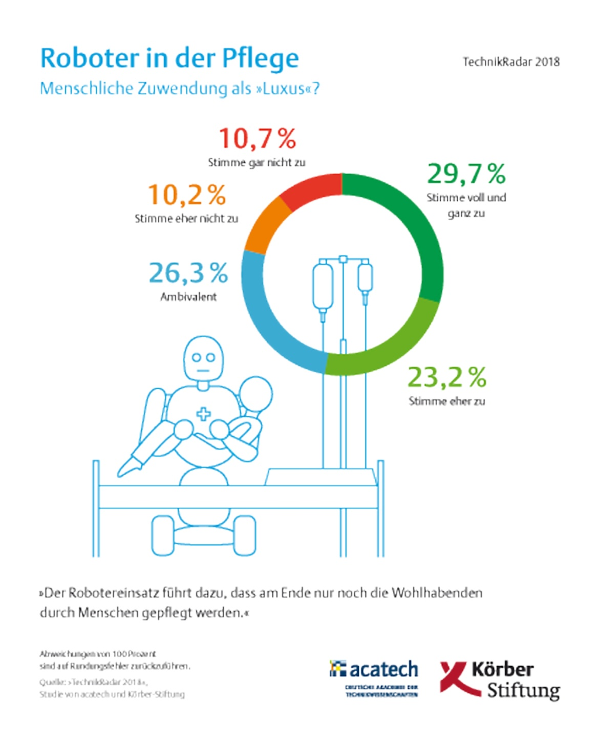 TechnikRadar: Survey results on robots in care. (c) acatech, München/Körber-Stiftung, Hamburg