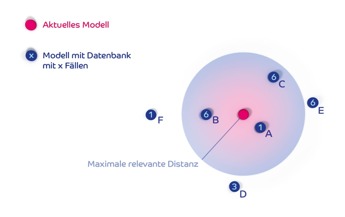 The model of a multiphysical-simulation (c) University of Stuttgart/D. Leitner
