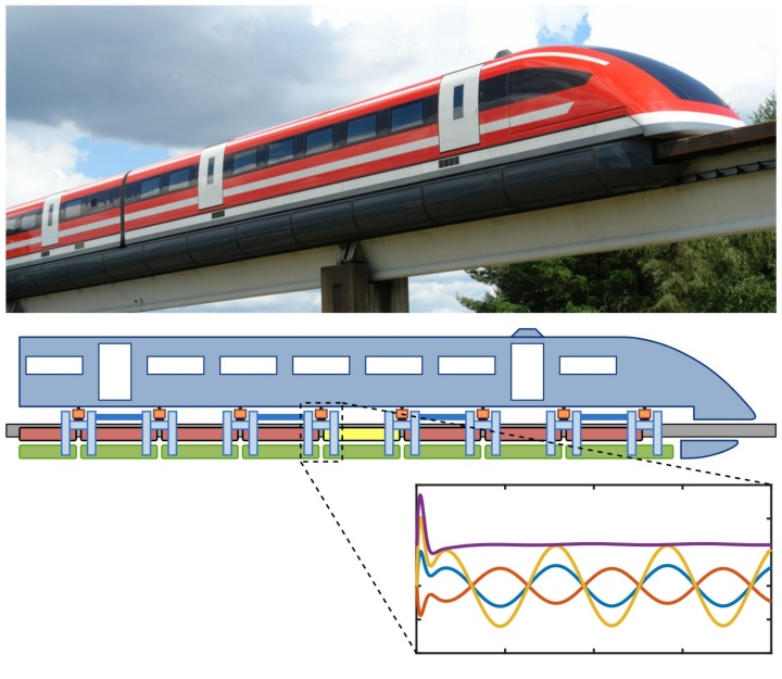 From a simulated regulated system to a real train (c) Wikipedia & ITM