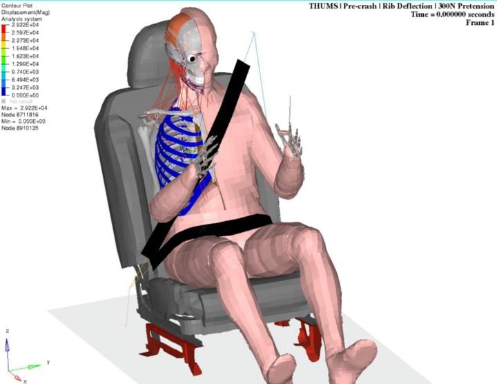Das Total Human Body Model eingesetzt bei der Simulation eines zweifachen Spurwechsels. Gemessen werden zum Beispiel die Rippeneindrückung oder die Nackenmomente. (c) Universität Stuttgart/SimTech