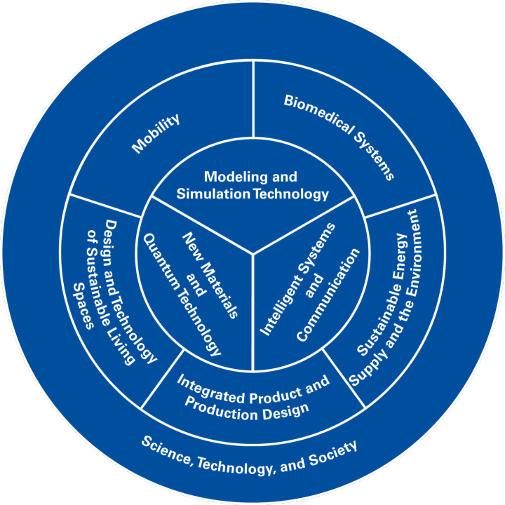 Illustration of the various overarching themes at the University of Stuttgart.