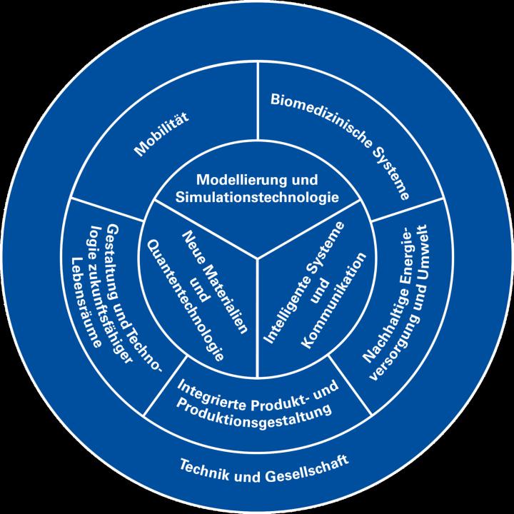 Grafik der verschiedenen übergreifenden Themenbereiche an der Universität Stuttgart.
