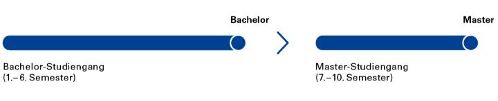 Auf das Bachelor-Studium folgt das Master-Studium.