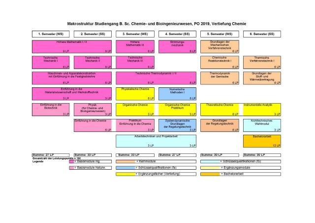 <strong>Vertiefung Chemie:<br /></strong>- Physikalische Chemie (6 LP)<br />- Organische Chemie + Praktikum (6 LP)<br />- Theoretische Chemie (6 LP)<br />- Instrumentelle Analytik (3 LP). .