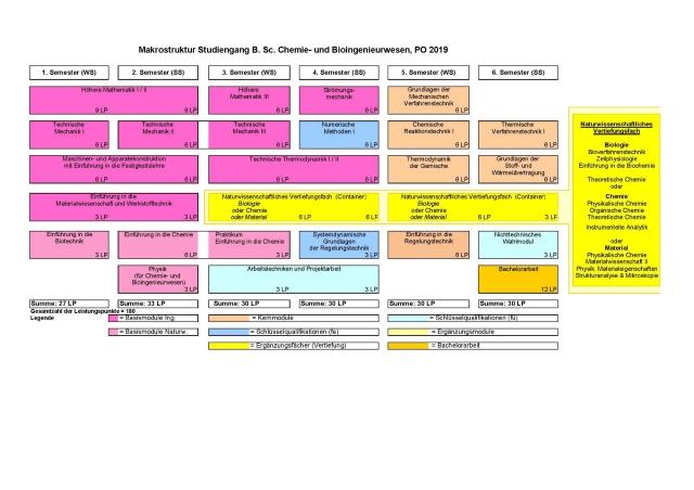 Studienverlaufsplan Chemie- und Bioingenieurwesen B.Sc. PO2019. .