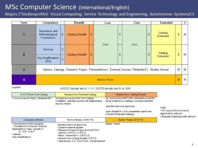 Program structure Computer Science M.Sc.. .