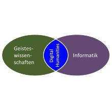 Zwei Ellipsen - Geisteswissenschaften und Informatik - überschneiden sich. Die Schnittmenge sind Digital Humanities. Tanja Blaschek (VIS)