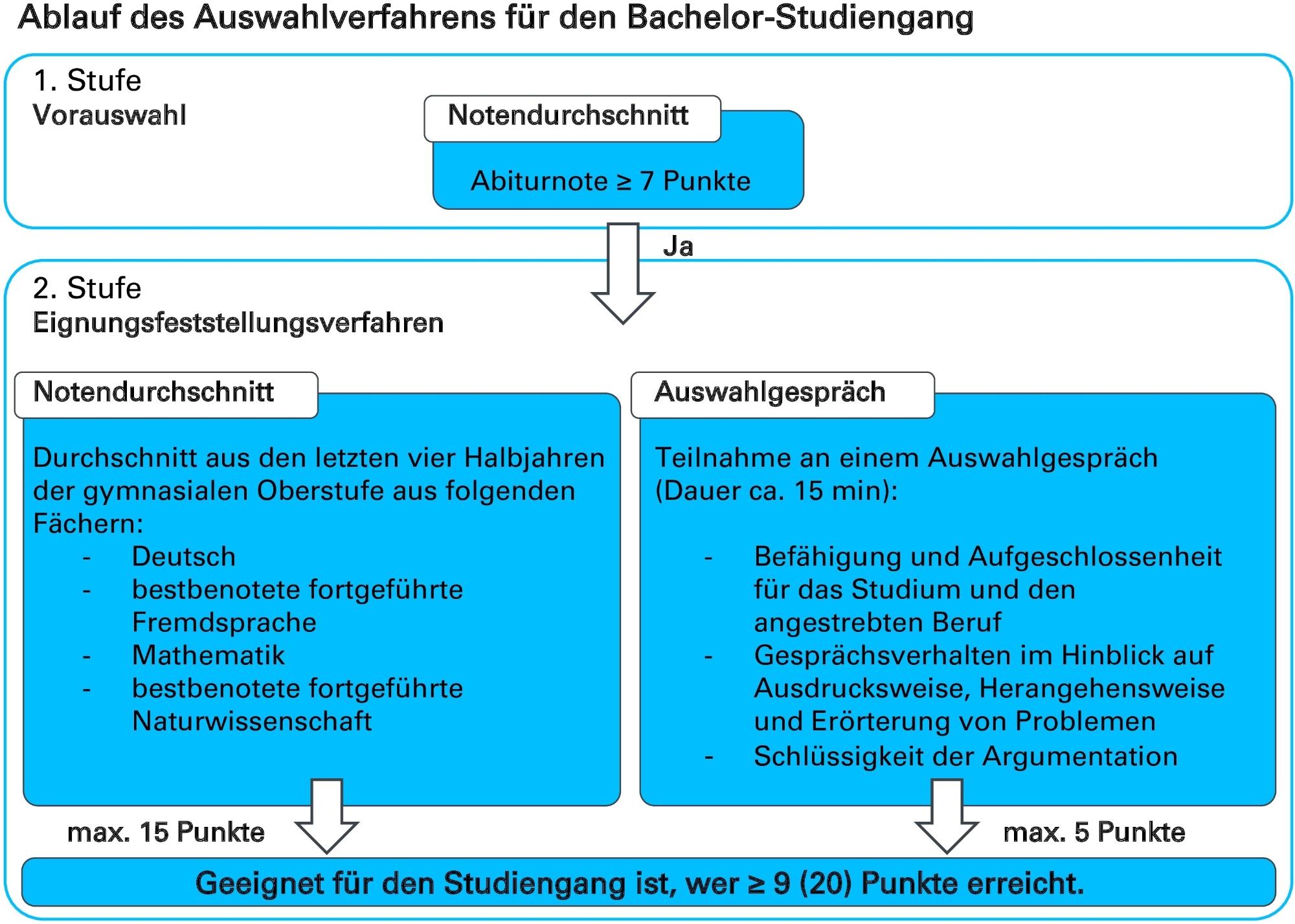 Grafik-Ablauf-Auswahlverfahren-Bachelor
