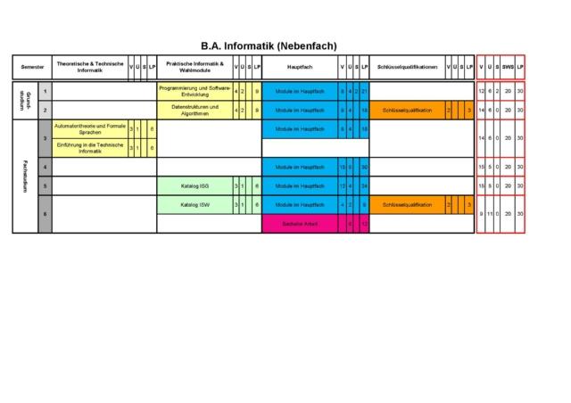 Studienverlaufsplan Informatik B.A. (Nebenfach). .