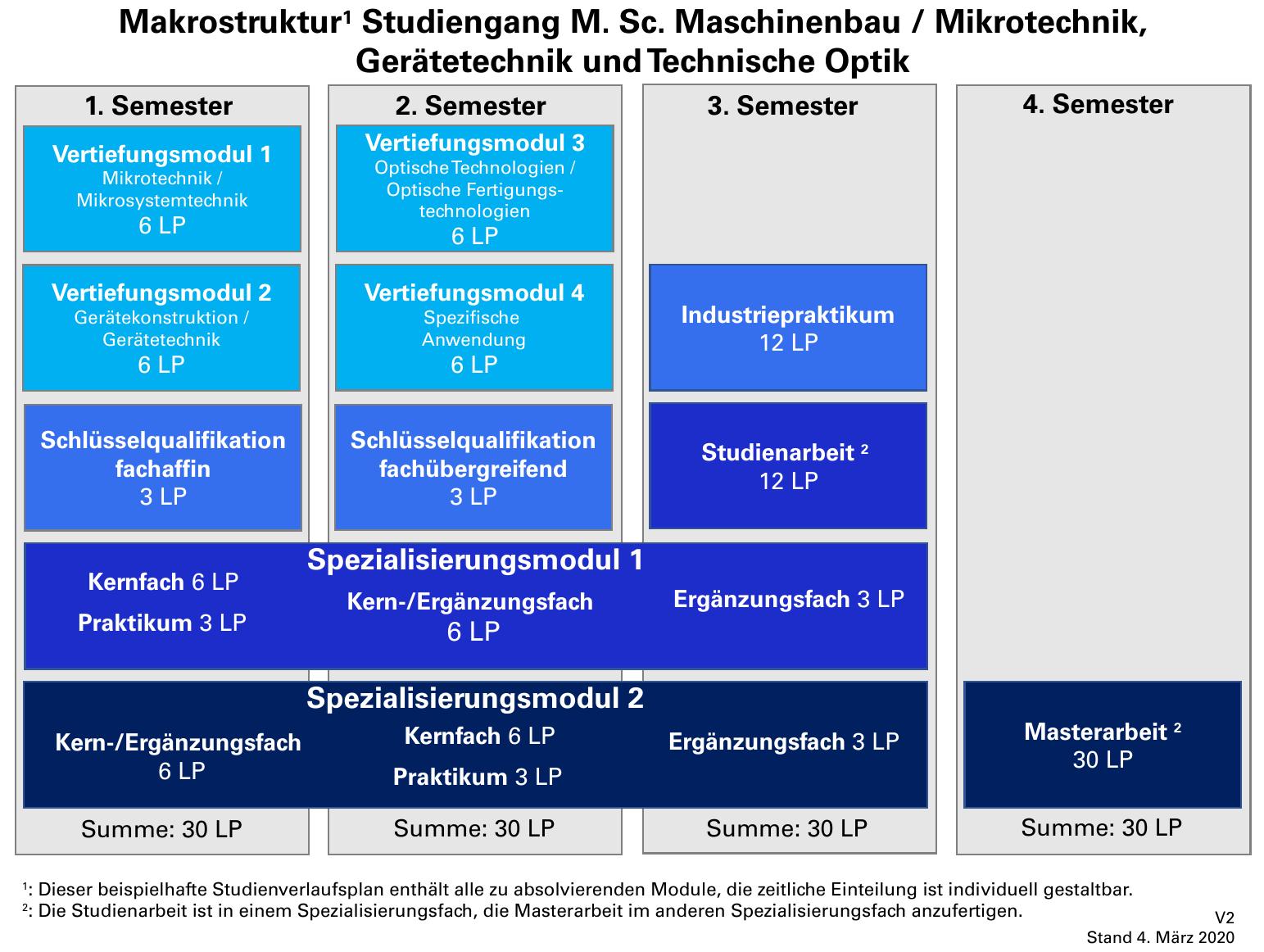 Aufbau des Studiengangs Maschinenbau / Mikrotechnik, Gerätetechnik und Technische Optik