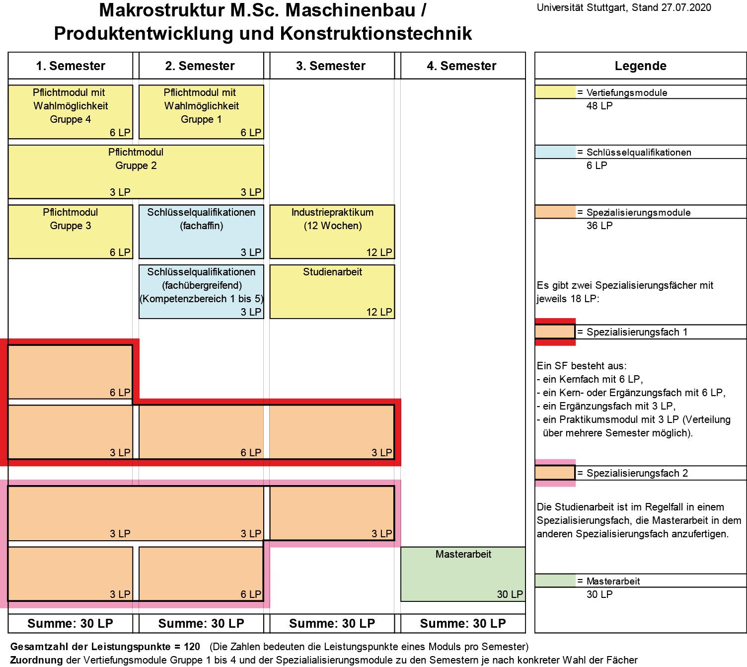 Makrostruktur des Studiengangs Maschinenbau / Produktentwicklung und Konstruktionstechnik