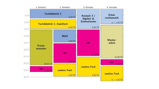Studienverlaufsplan Mathematik M.Ed. Variante 1. .