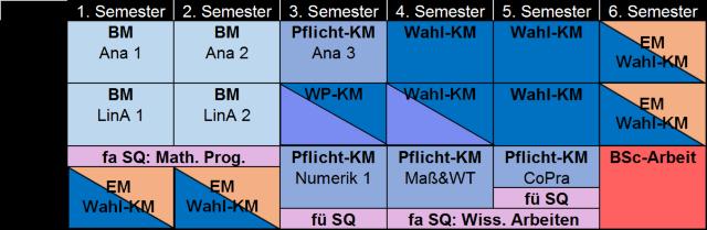 Studienverlaufsplan Mathematik B.Sc.. .