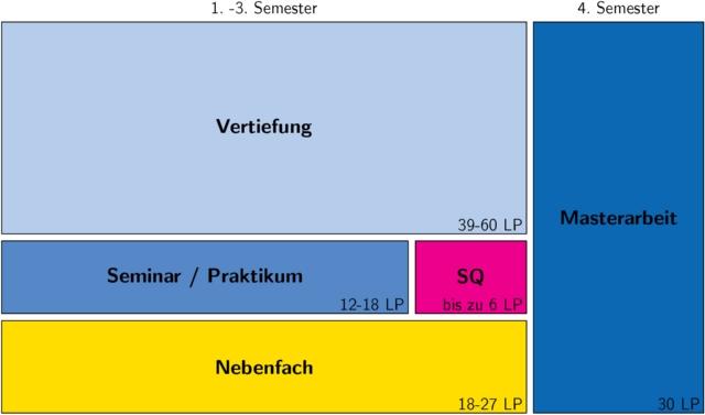 Studienverlaufsplan Mathematik M.Sc.. .