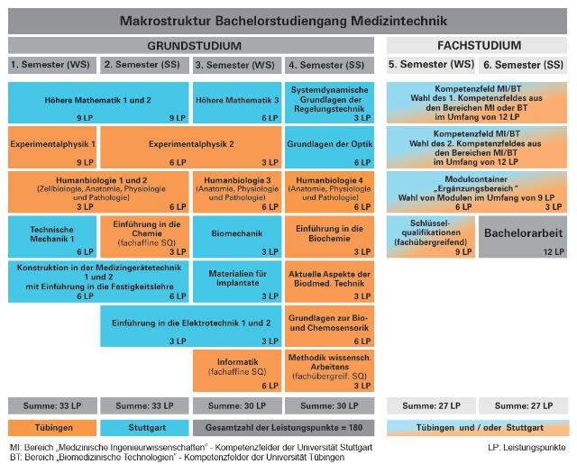 Makrostruktur Medizintechnik B.Sc.. Übersicht über alle Module mit empfohlenem Fachsemester, Angabe der ECTS sowie Standort (Stuttgart oder Tübingen).