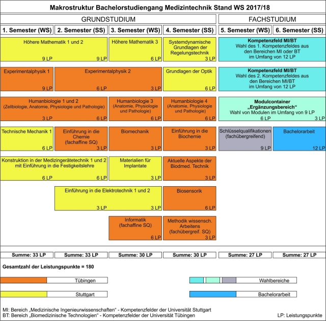Studienverlaufsplan Medizintechnik B.Sc.. .