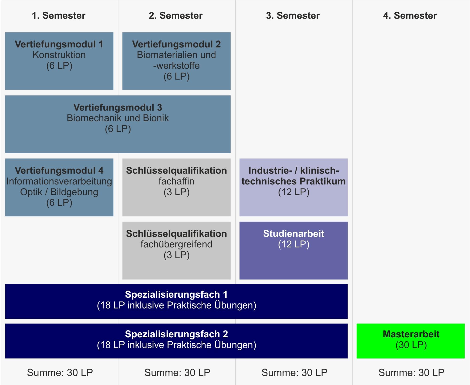 Aufbau des Studiengangs Medizintechnik M.Sc. (Makrostruktur)