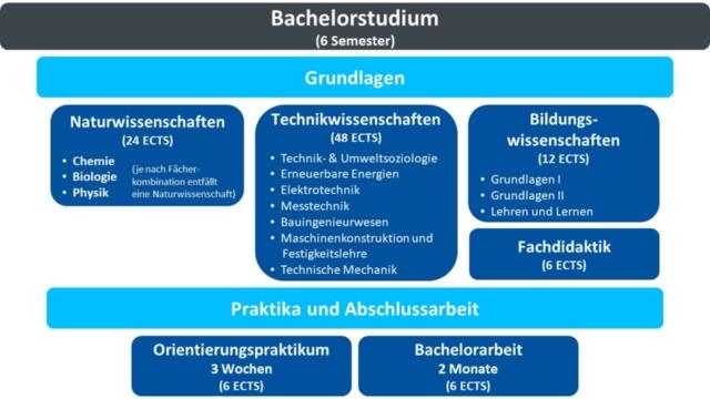 Studienaufbau des Studiengangs als Übersicht. .