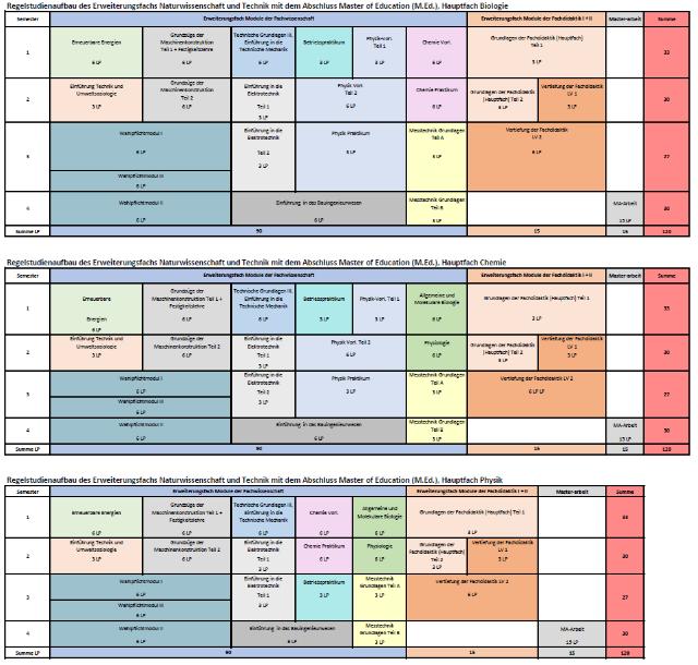 Studienverlaufsplan Naturwissenschaft und Technik M.Ed. (Erweiterung). .