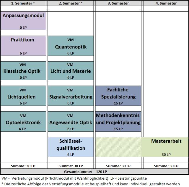 Unterrichtssprache. Makrostruktur des M.Sc. Photonic Engineering.