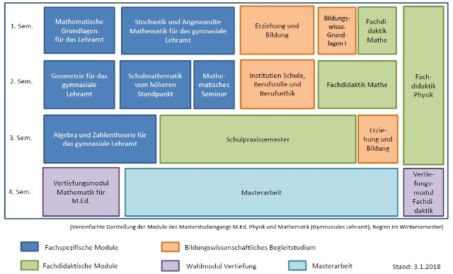 Grafischer Studienverlaufsplan Zweitfach Mathematik (erster Abschluss (B.Sc.) Physik). .