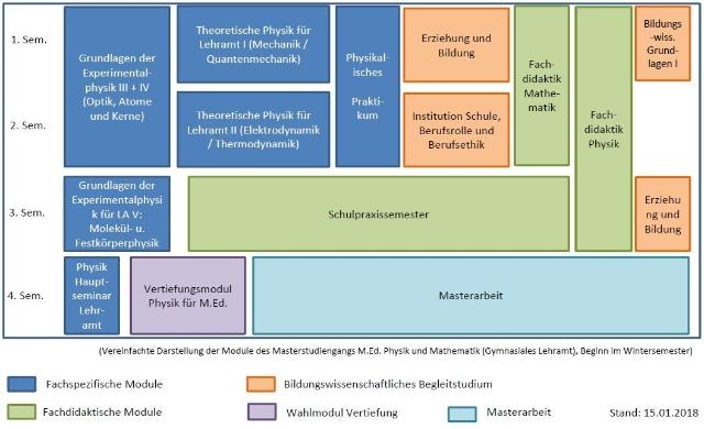 Grafischer Studienverlaufsplan Zweitfach Physik (erster Abschluss (B.Sc) Mathematik). .