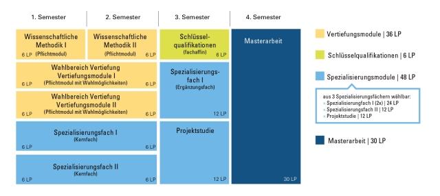 Studienverlaufsplan Technische Biologie M.Sc.. .