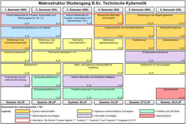 Unterrichtssprache. Makroplan des Bachelor-Studiengangs Technische Kybernetik.