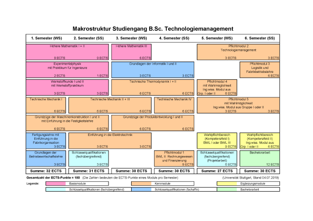 Studienverlaufsplan Technologiemanagement B.Sc.. .