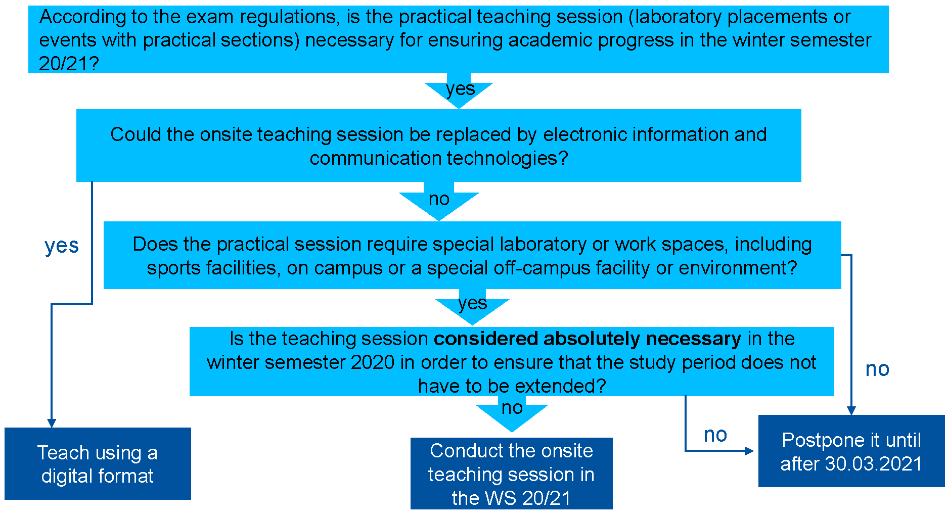 According to the exam regulations, is the practical teaching session (laboratory placements or events with practical sections) necessary for ensuring academic progress in the winter semester 20/21? Yes: Could the onsite teaching session be replaced by electronic information and communication technologies? Yes: Teach using a digital format. No: Does the practical session require special laboratory or work spaces, including sports facilities, on campus or a special off-campus facility or environment? No: Postpone it until after 30.03.2021. Yes: Is the teaching session considered absolutely necessary in the winter semester 2020 in order to ensure that the study period does not have to be extended? No: Postpone it until after 30.03.2021. Yes: Conduct the onsite teaching session in the WS 20/21