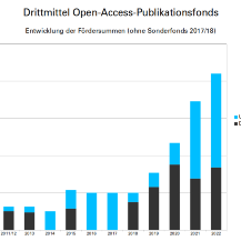 Support for Open Access publications is increasing.