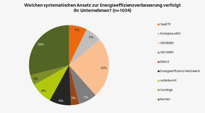 Which systematic approach to improve energy efficiency does your company take? (n=1034) (c) EPP / Universität Stuttgart