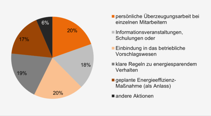 Bild 1 - Sensibilisieren Sie Ihre Belegschaft für Energieeffizienz? Ja, durch…   (639 Teilnehmer, mehrfach war möglich) (c) Universität Stuttgart