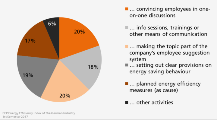 Image 1 – Do you increase your staff's awareness for energy efficiency? Yes, by…   (639 participants, multiple choices were possible) (c) University of Stuttgart