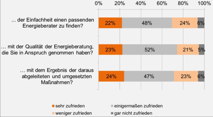 Bild 2 – Wie zufrieden sind Sie mit… (833 Teilnehmer) (c) Universität Stuttgart