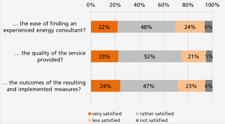 Image 2 – Regarding energy efficiency advice, how satisfied are you with … (833 participants) (c) University of Stuttgart