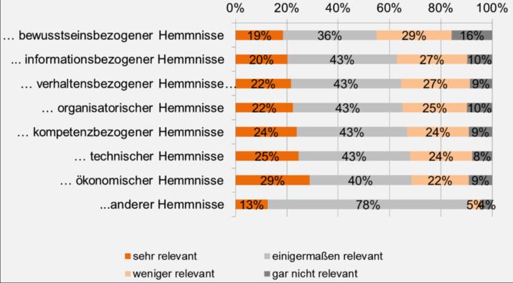 Bild 3 – Bewertung der Relevanz von... (922 Teilnehmer) (c) Universität Stuttgart