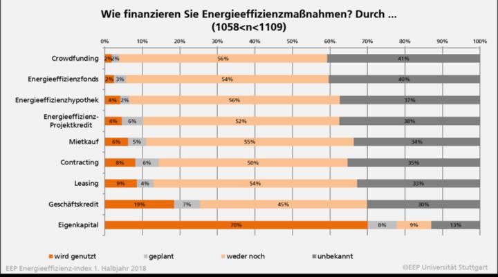 Bild 3: Wie finanzieren Sie Energieeffizienzmaßnahmen? (1058<n<1109) (c) EEP