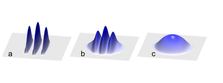 """Figure a) shows a small crystal, c) shows a superfluid prepared from ultracold atoms, and b) shows the superposition of the crystal and the superfluid - the so called supersolid. Within a certain parameter range, the two states of matter """"solid"""" and """"fluid"""", which are mutually exclusive in the classical world, can exist simultaneously in the quantum world."""