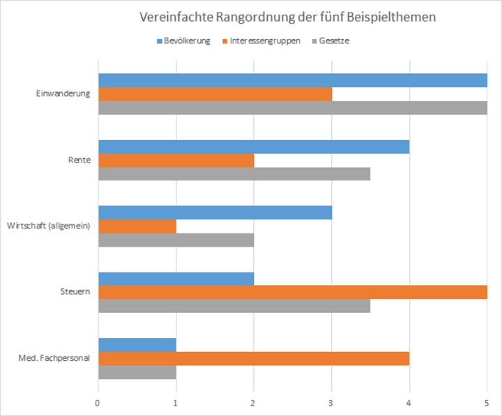 Comparison of the five most important issues among the general population, ranked among lobbyists and representation in the legislature. (c) Universität Stuttgart/Sowi I