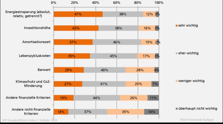 Bild 2: Was sind Ihre Entscheidungskriterien für Investitionen in Energieeffizienz? (680<n<837) (c)