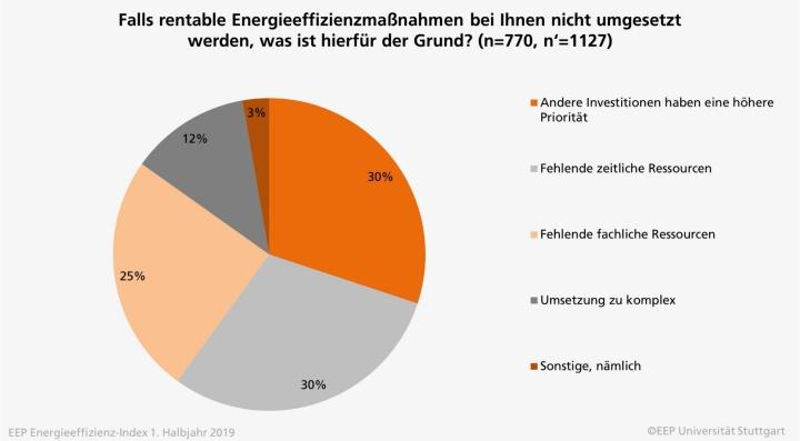 Grafik 2: Falls rentable Energieeffizienzmaßnahmen bei Ihnen nicht umgesetzt werden, was ist hierfür der Grund?