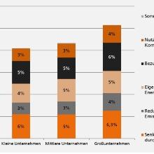 Grafik Energieeffizienz