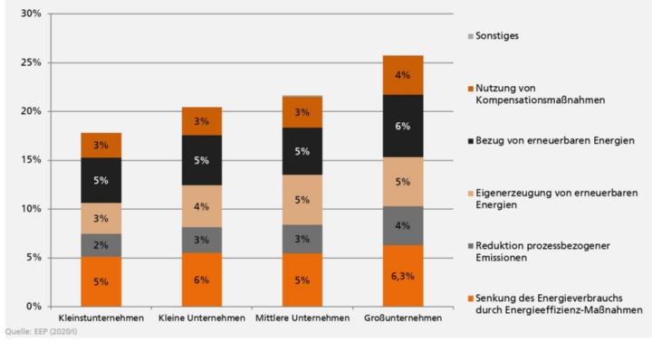 Säulendiagramm Energieeffizienz