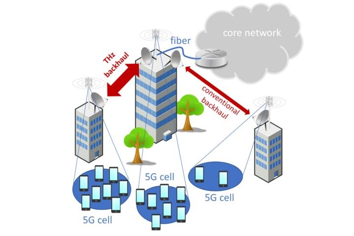 Anwendungen zukünftiger THz-Backhaul-Links in zellularen Netzen (Illustration).  (c) TU Braunschweig