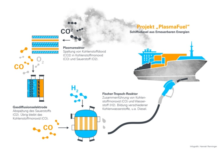 Schematic representation of the planned cycle in the PlasmaFuel project