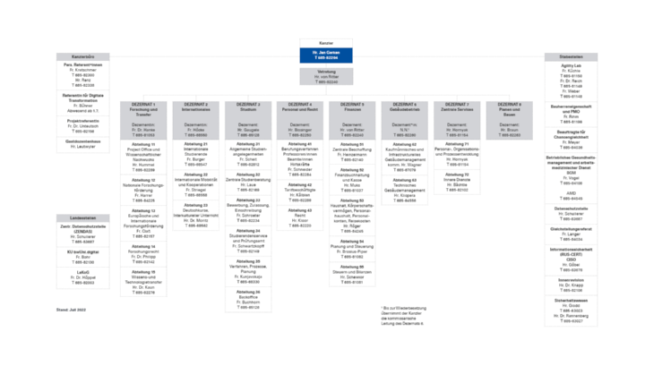Organization chart of the University of Stuttgart's Central Administration